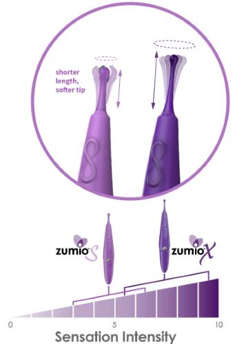 Zumio S vs. Zumio X